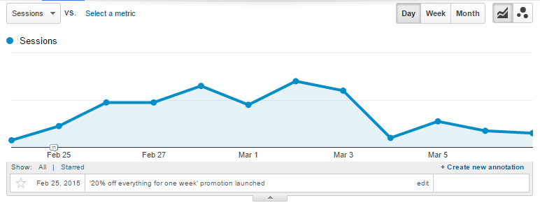 How to create annotations in Google Analytics
